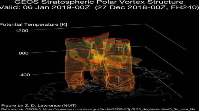 trilobazione del vortice polare dopo l'evento di Stratwarming visto in 3d