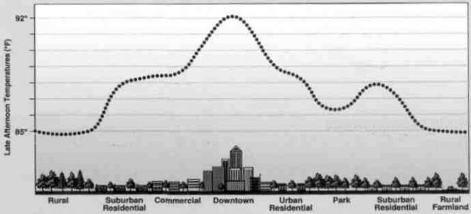 Variazione della temperatura serale di una città a seconda del tipo di suolo