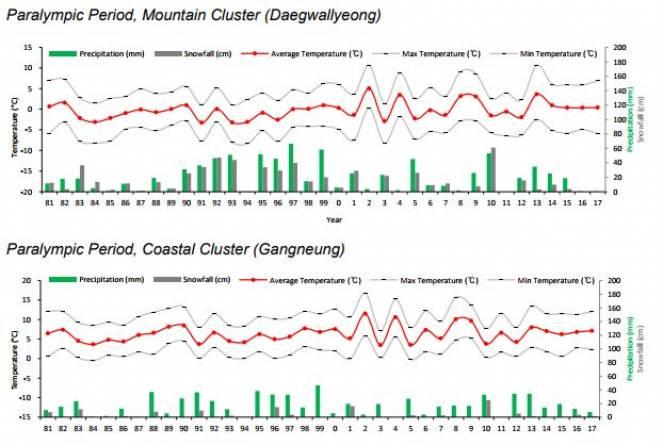 Variazioni climatiche ultimi anni periodo para-olimpico