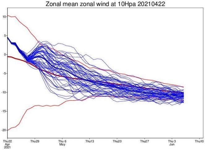 velocità zonali a 10 hPa