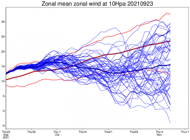 velocità zonali a 10 hPa secondo Ecmwf