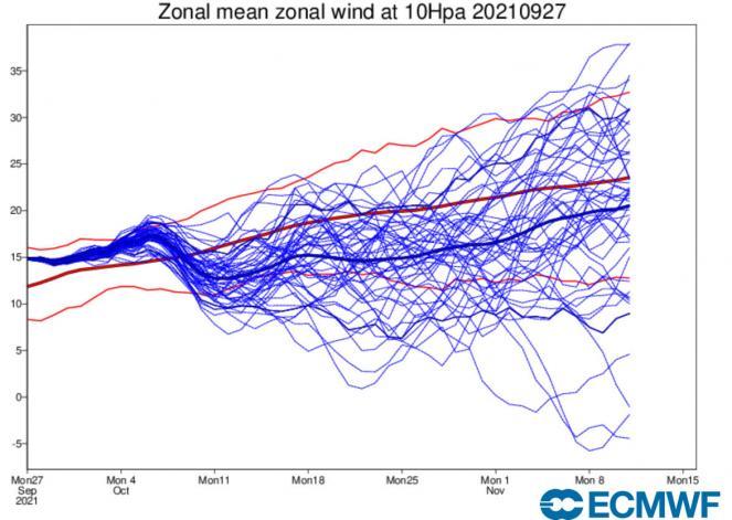 velocità zonali in stratosfera secondo Ecmwf