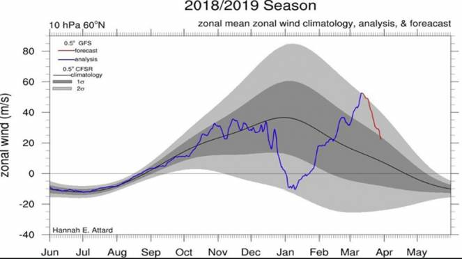 vento zonale a 10 hPa da record per Marzo