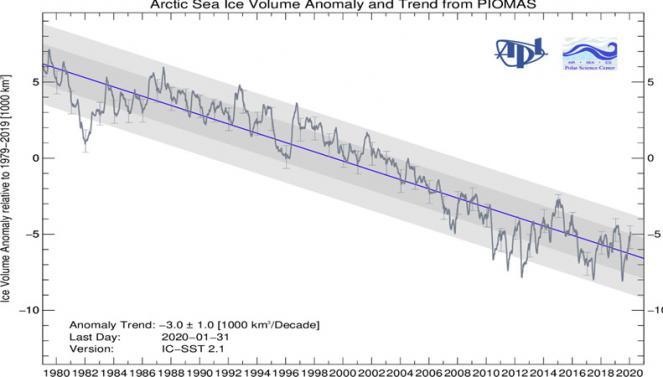 volume ghiaccio marino artico (da università di Washington)