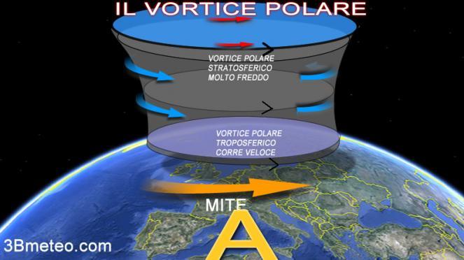 vortice polare alla massima potenza