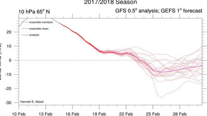 vortice polare si indebolisce a fine mese