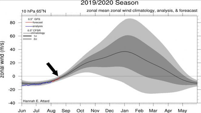 vortice polare stratosferico: previsione di ripresa delle velocità zonali