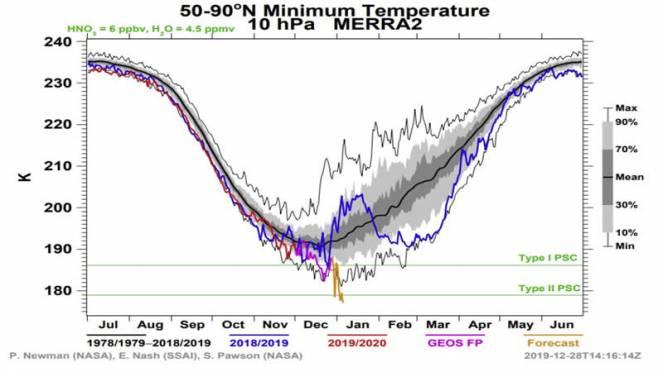 vortice polare stratosferico, temperature in netto calo a 10 hPa (previste)
