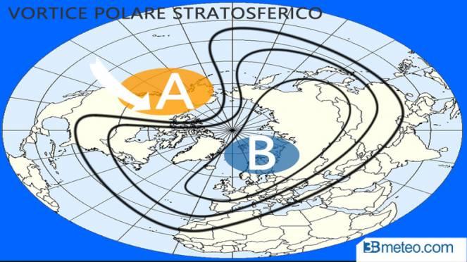 vortice stratosferico 'coricato'